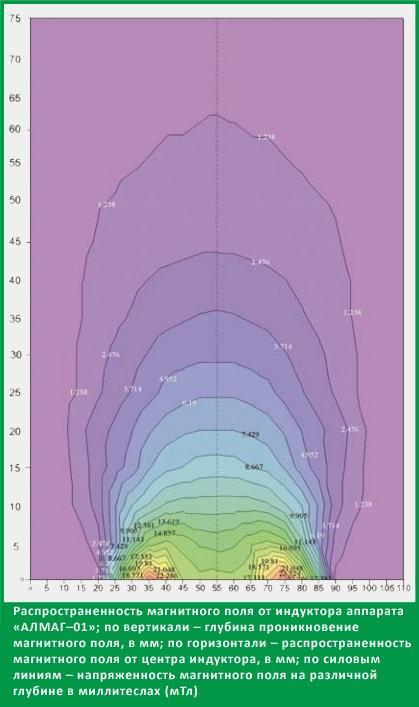 Распространенность магнитного поля