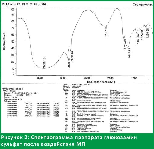 Спектрограмма - Оценка эффективности и безопасности Аппарата магнитотерапевтического АЛМАГ+при лечении остеоартрита коленных суставов