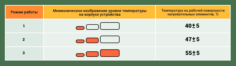 Таблица: Режимы работы